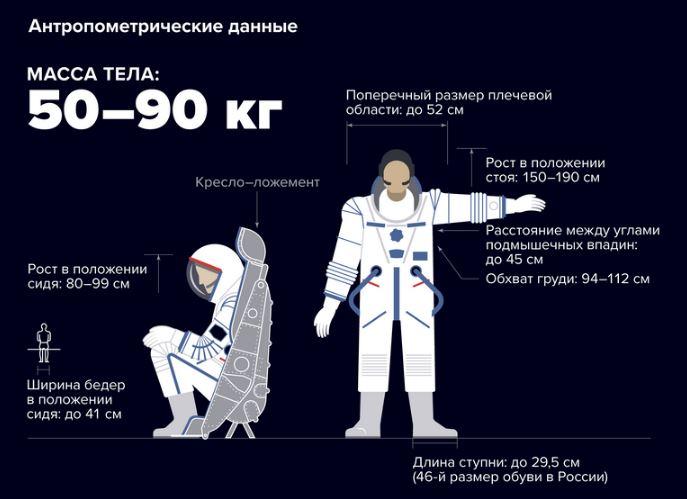 Антропометрические данные кандидата в космонавты